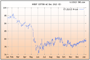Cotton Marketing News- January 11, 2013 | UGA Cotton News